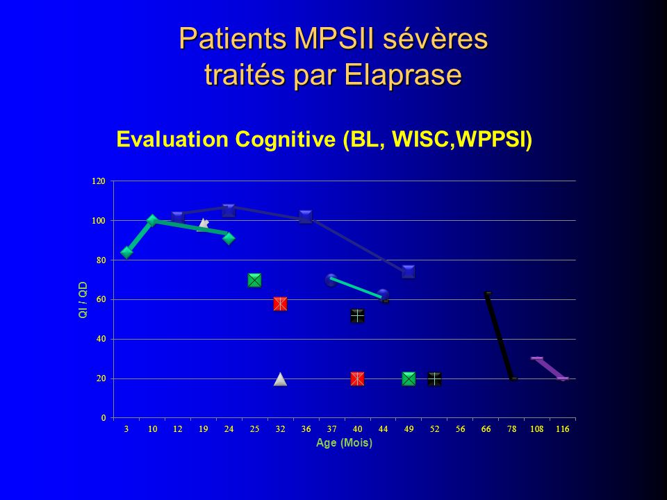 Patients MPSII sévères traités par Elaprase