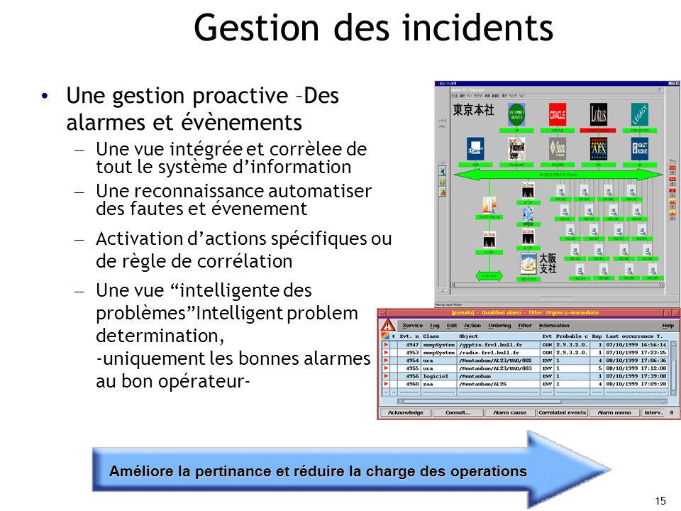 Gestion des incidents Une gestion proactive –Des alarmes et évènements