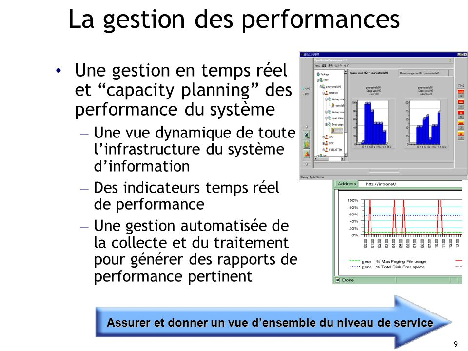 La gestion des performances