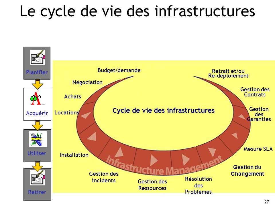 Le cycle de vie des infrastructures
