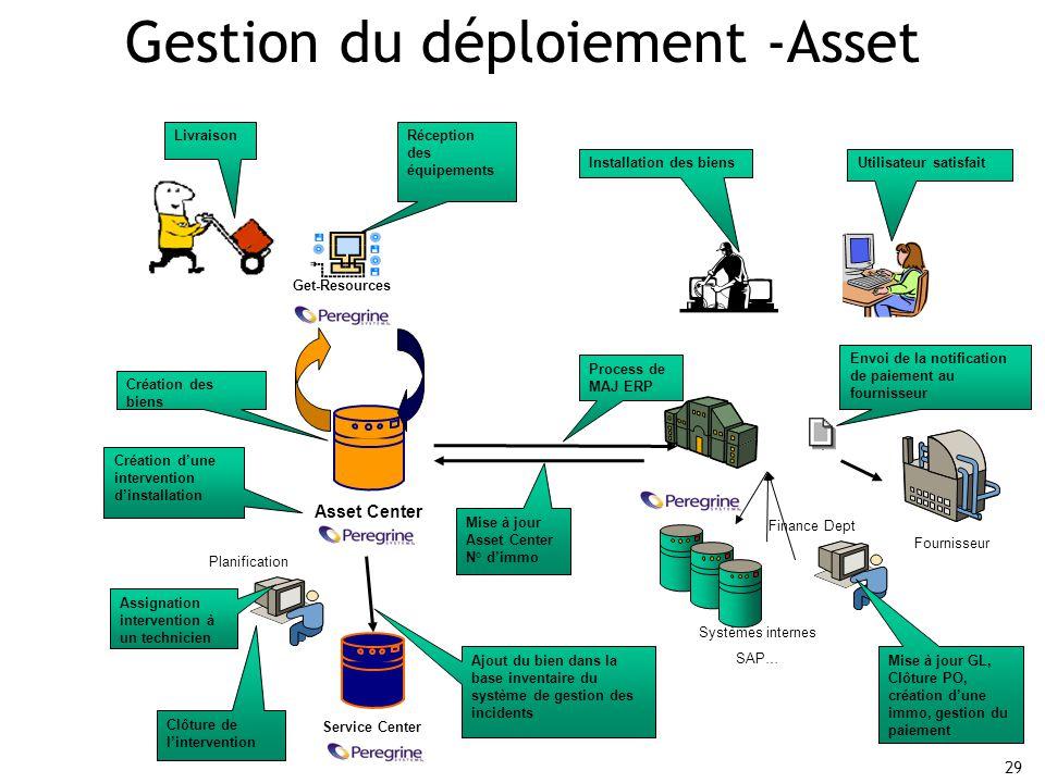 Gestion du déploiement -Asset