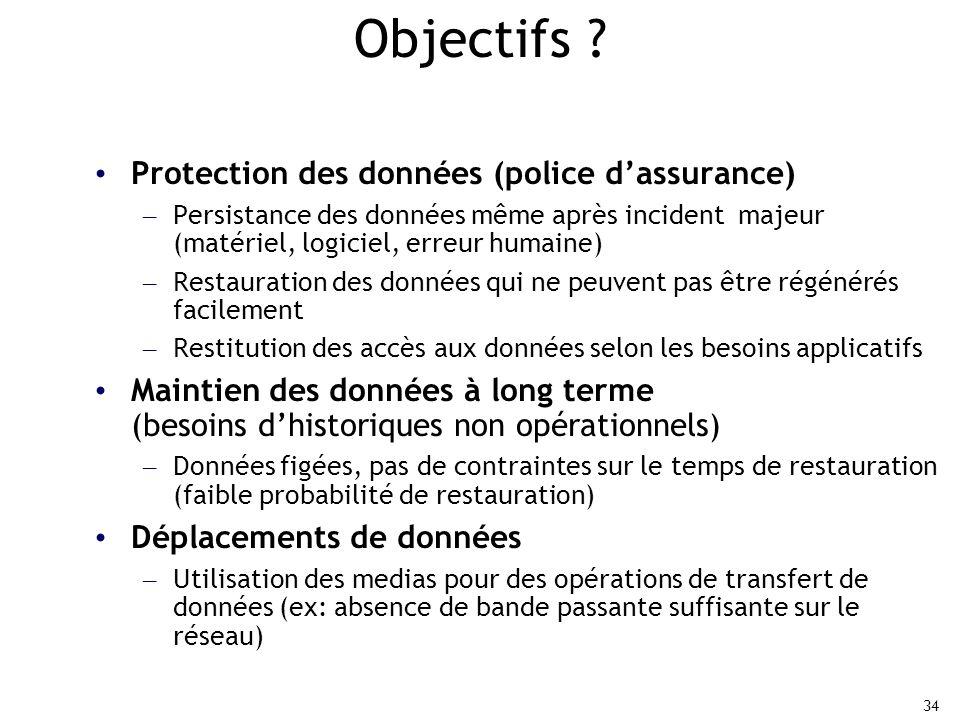 Objectifs Protection des données (police d'assurance)