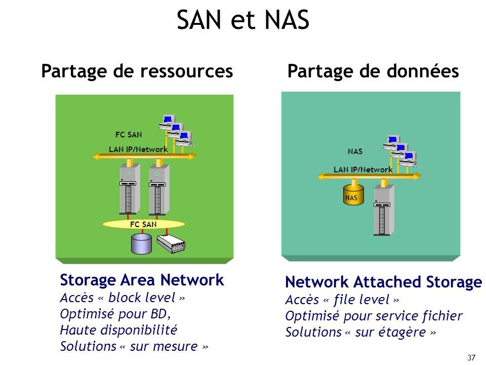 SAN et NAS Partage de ressources Partage de données