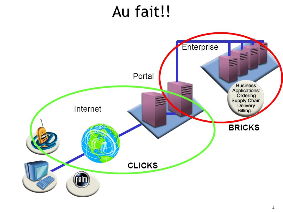 Au fait!! Enterprise Portal Internet BRICKS CLICKS