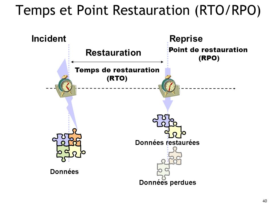 Temps et Point Restauration (RTO/RPO)