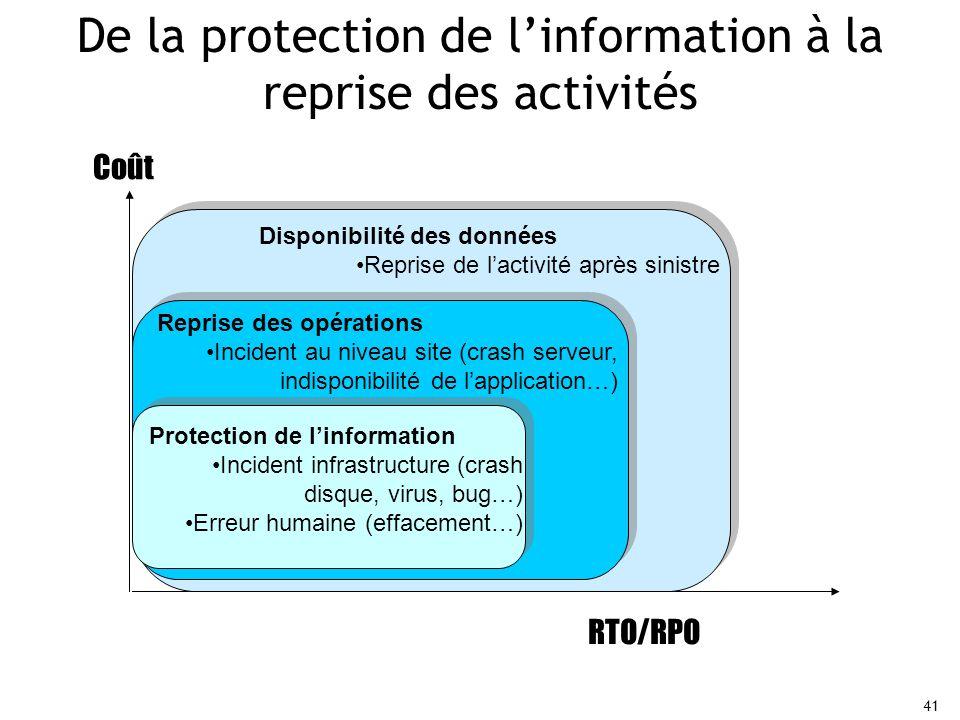 De la protection de l'information à la reprise des activités