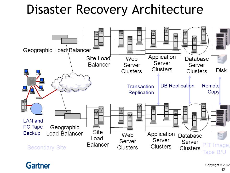 Disaster Recovery Architecture