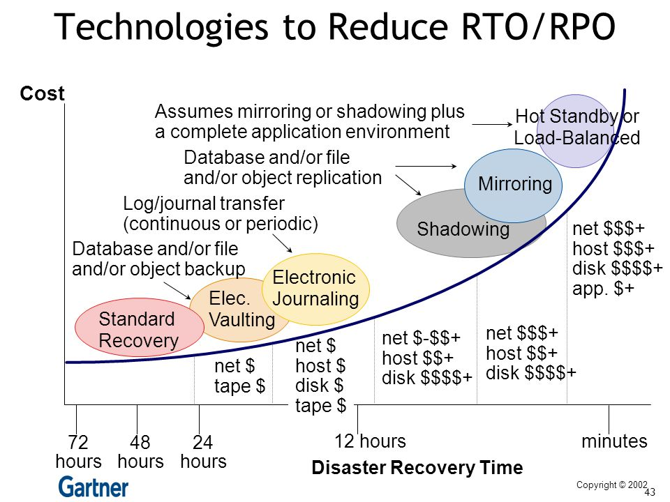 Technologies to Reduce RTO/RPO