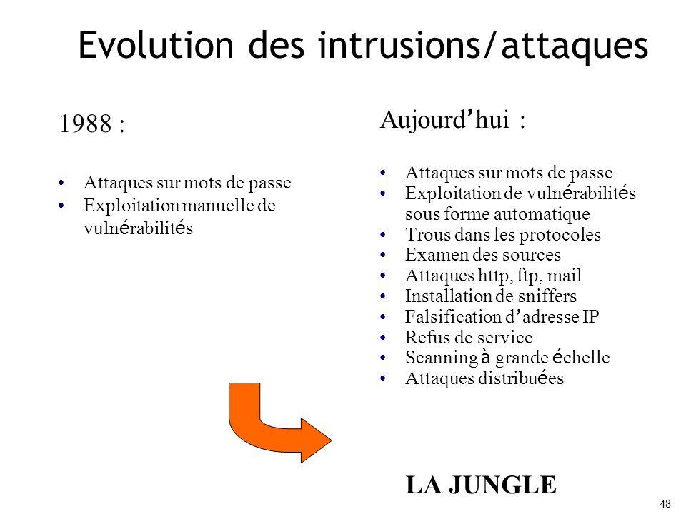 Evolution des intrusions/attaques