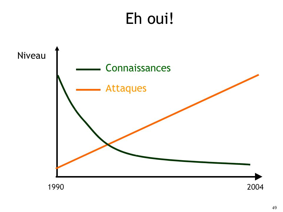 Eh oui! Niveau Connaissances Attaques 1990 2004