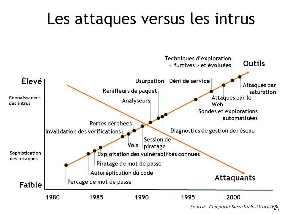 Les attaques versus les intrus