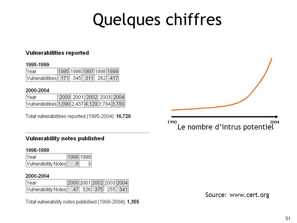 Quelques chiffres Le nombre d'intrus potentiel Source: www.cert.org