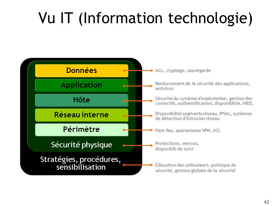 Vu IT (Information technologie)