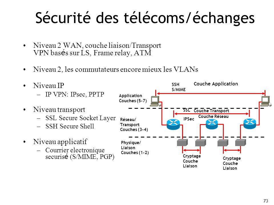 Sécurité des télécoms/échanges