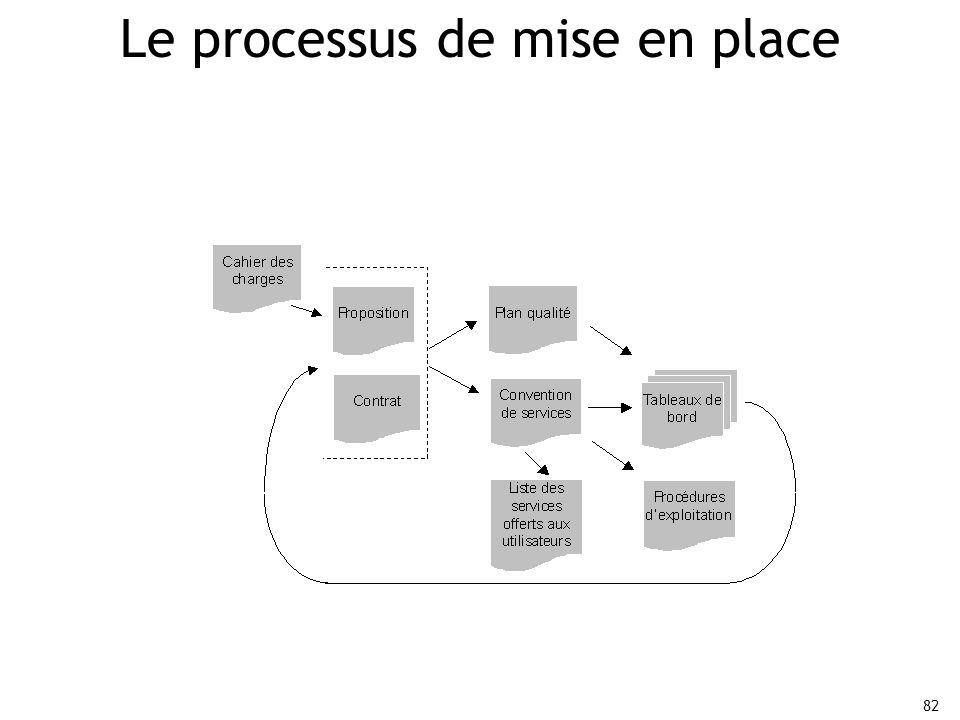 Le processus de mise en place