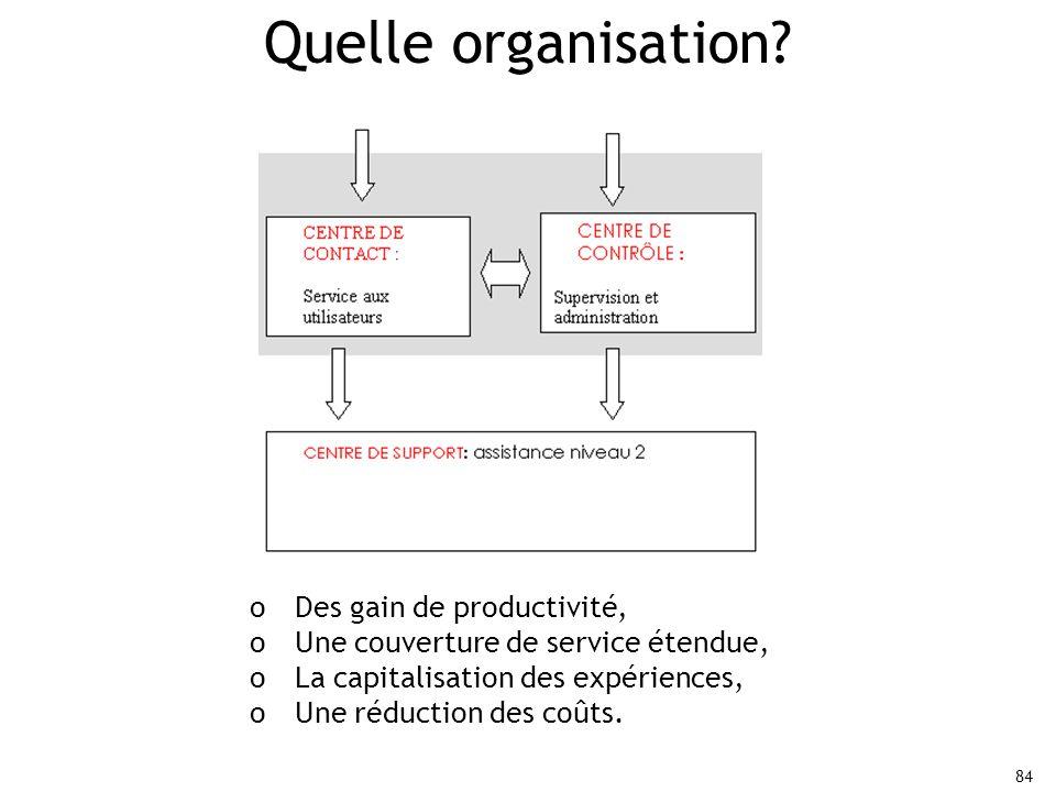 Quelle organisation Des gain de productivité,