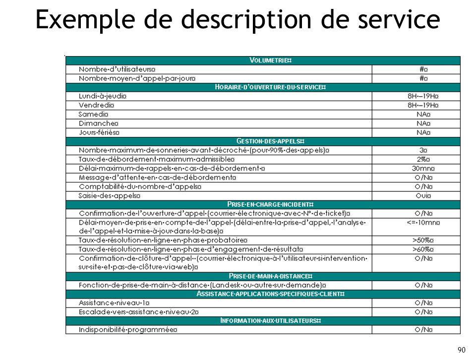Exemple de description de service