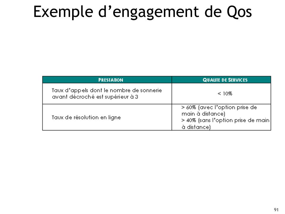 Exemple d'engagement de Qos