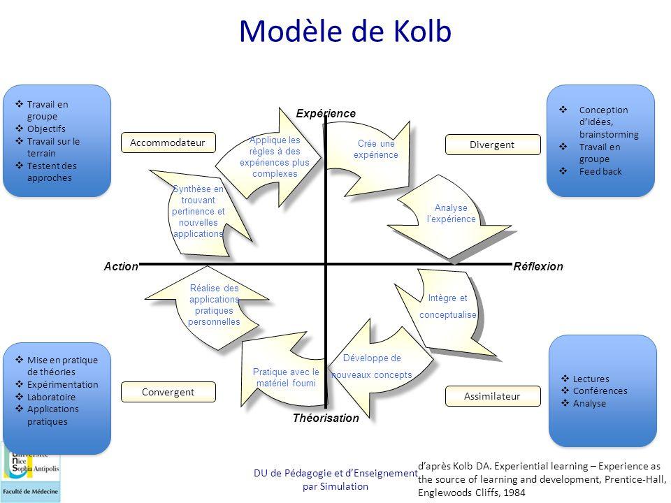 Modèle de Kolb Action Réflexion Expérience Théorisation Accommodateur