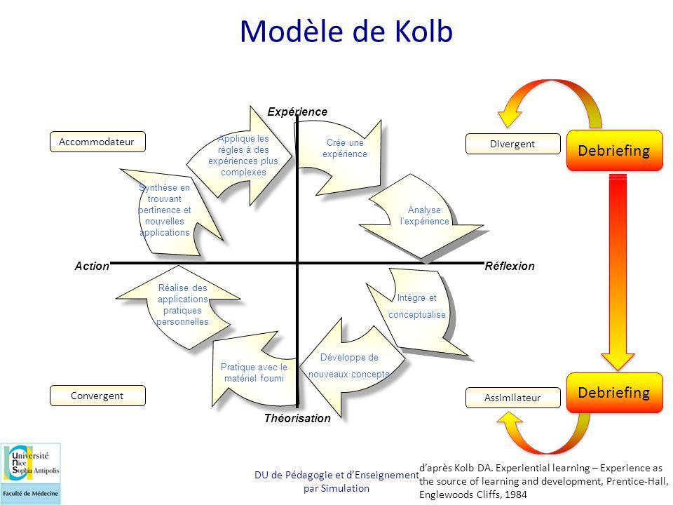 Modèle de Kolb Debriefing Debriefing Action Réflexion Expérience