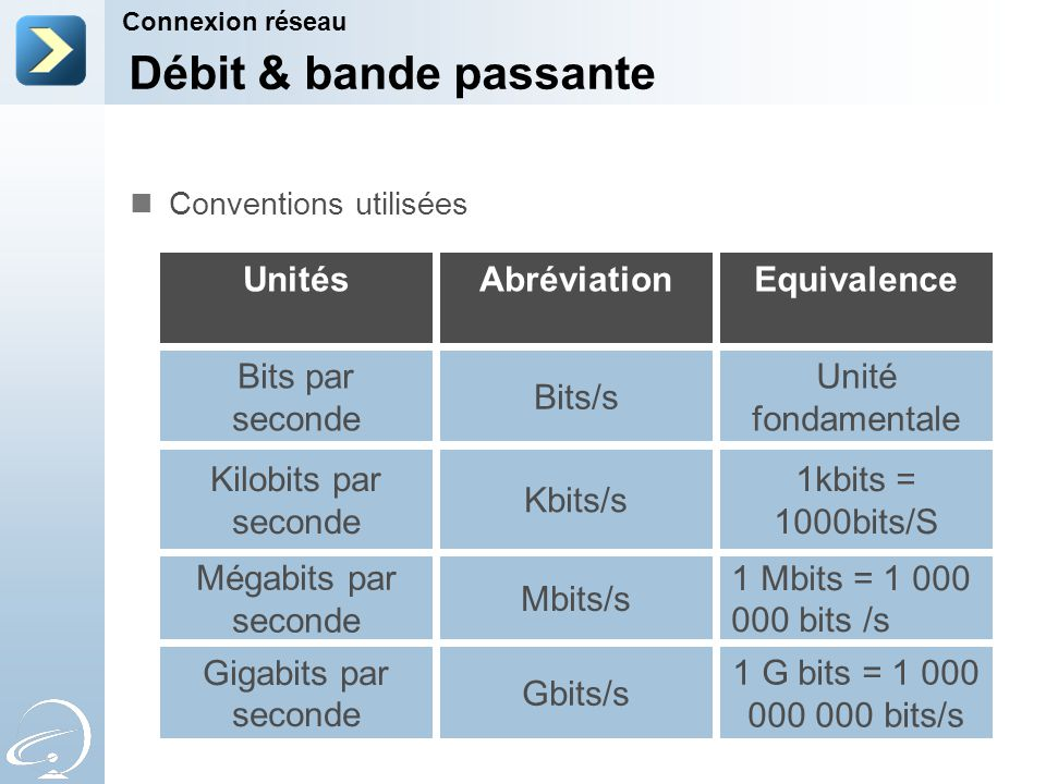 Débit & bande passante Unités Abréviation Equivalence Bits par seconde