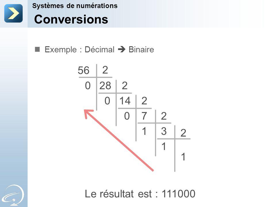 Conversions 56 2 28 2 14 2 7 2 1 3 2 1 1 Le résultat est : 111000