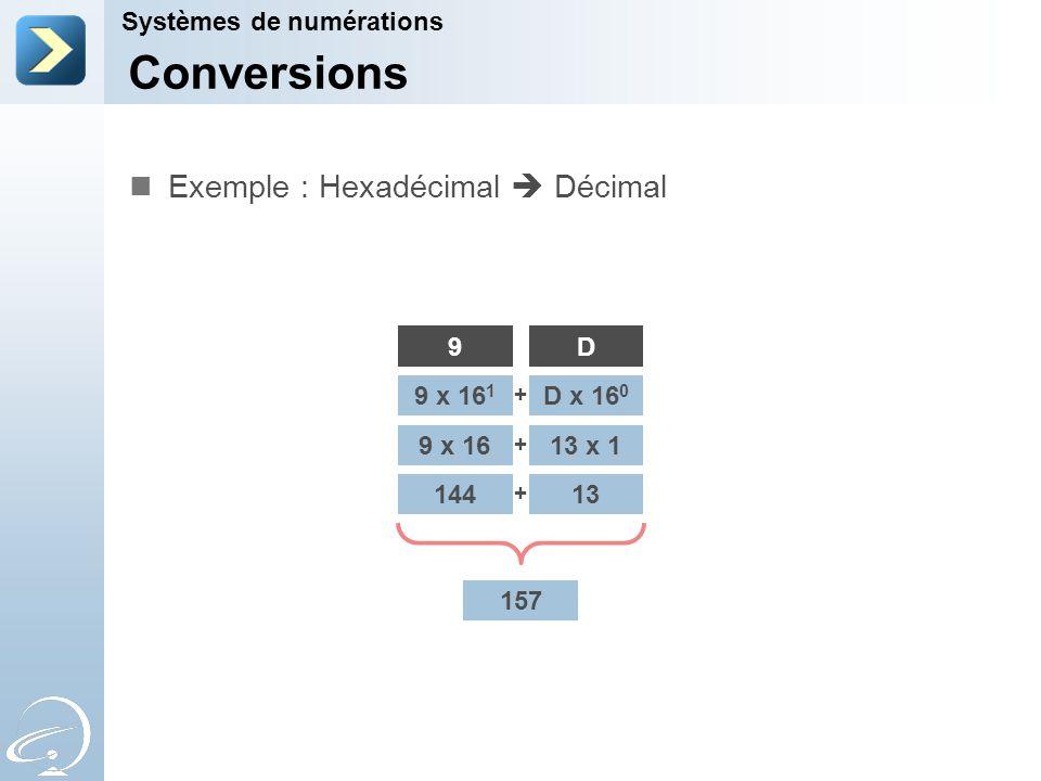 Conversions Exemple : Hexadécimal  Décimal Systèmes de numérations 9