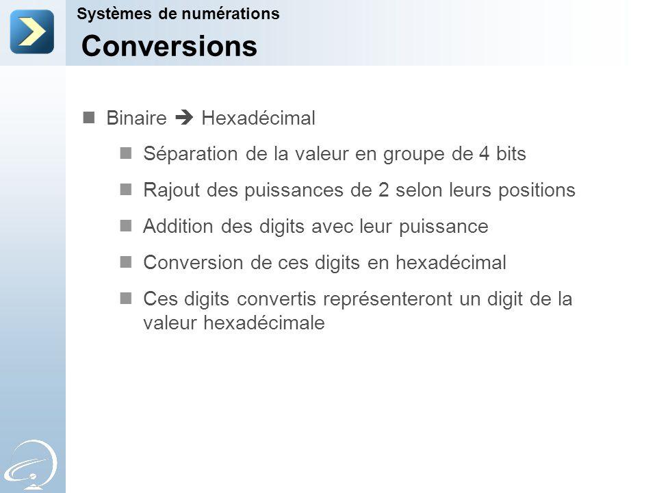 Conversions Binaire  Hexadécimal
