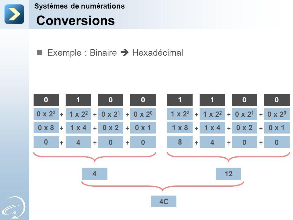 Conversions Exemple : Binaire  Hexadécimal Systèmes de numérations 1