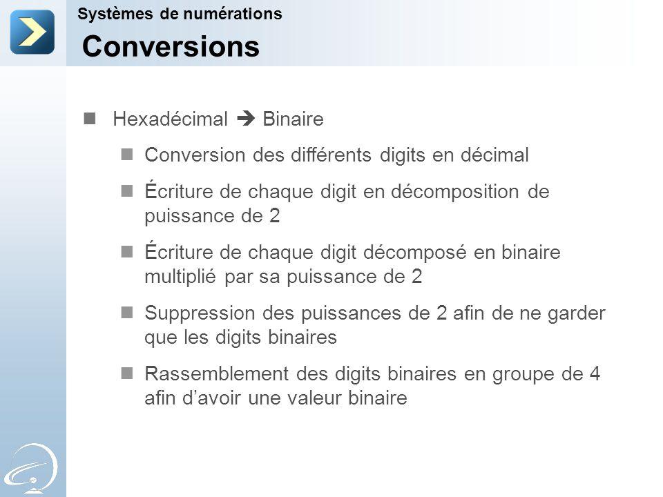 Conversions Hexadécimal  Binaire