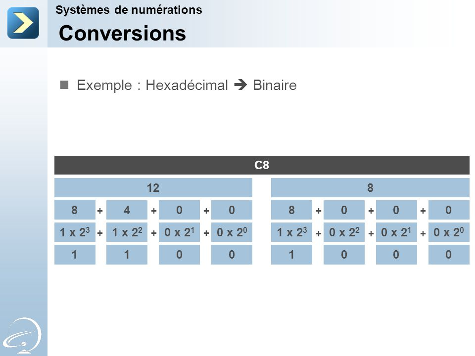 Conversions Exemple : Hexadécimal  Binaire Systèmes de numérations C8