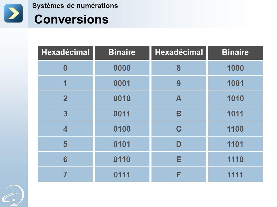 Conversions Hexadécimal Binaire Hexadécimal Binaire 0000 8 1000 1 0001