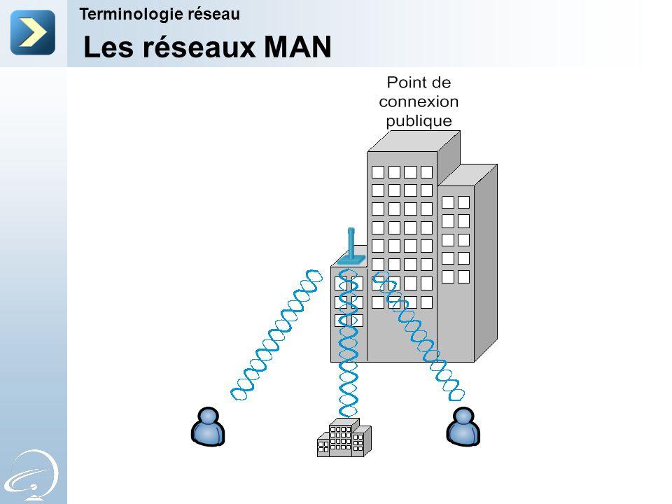Les réseaux MAN Terminologie réseau 7-Apr-17 7-Apr-17