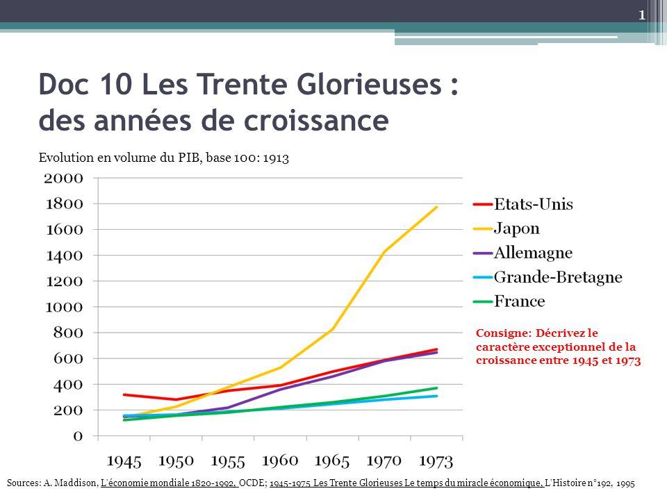 Doc 10 Les Trente Glorieuses : des années de croissance