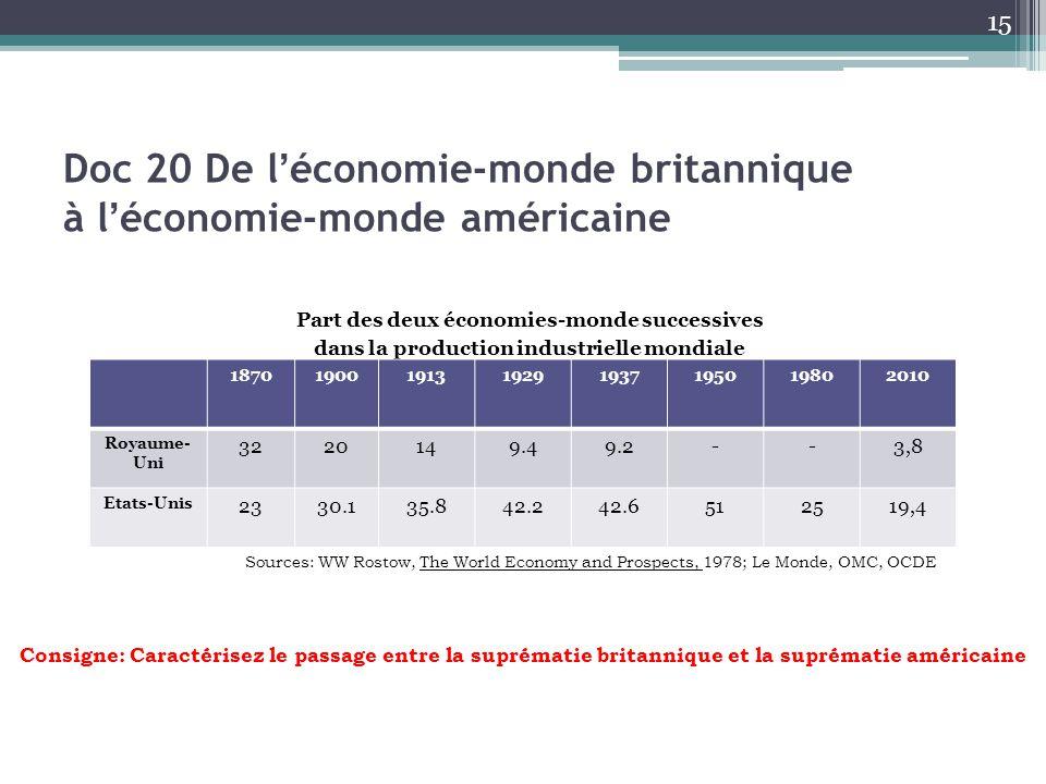 Doc 20 De l'économie-monde britannique à l'économie-monde américaine