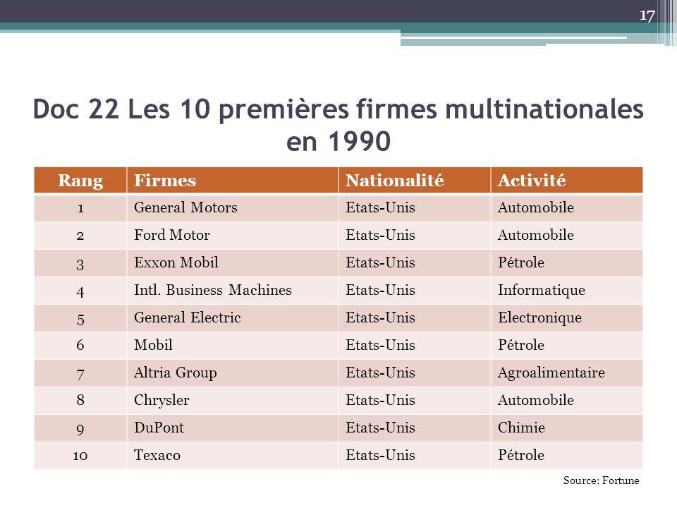 Doc 22 Les 10 premières firmes multinationales en 1990