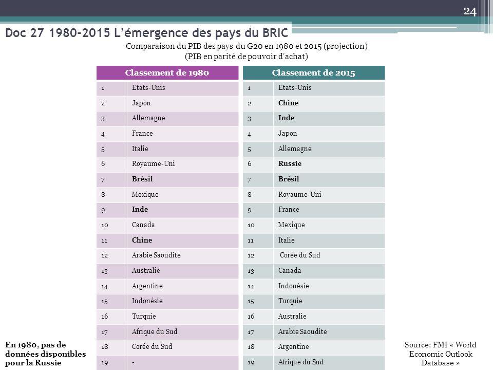 Doc 27 1980-2015 L'émergence des pays du BRIC