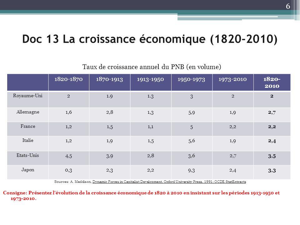 Doc 13 La croissance économique (1820-2010)