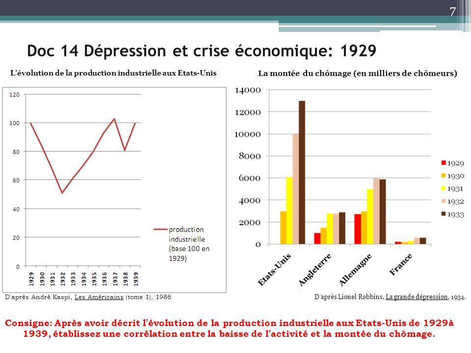 Doc 14 Dépression et crise économique: 1929