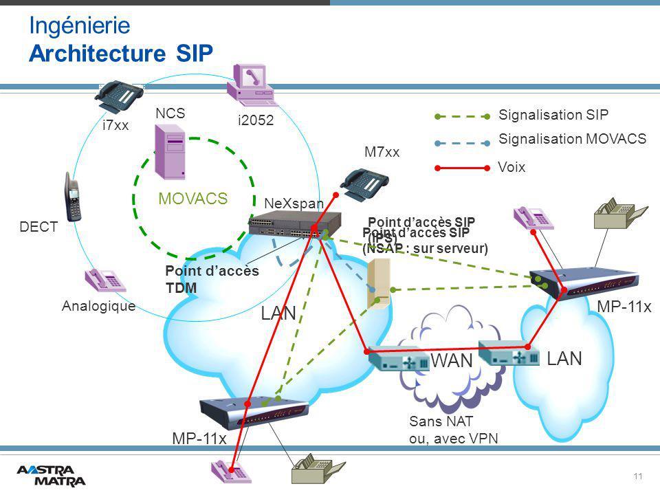 Ingénierie Architecture SIP