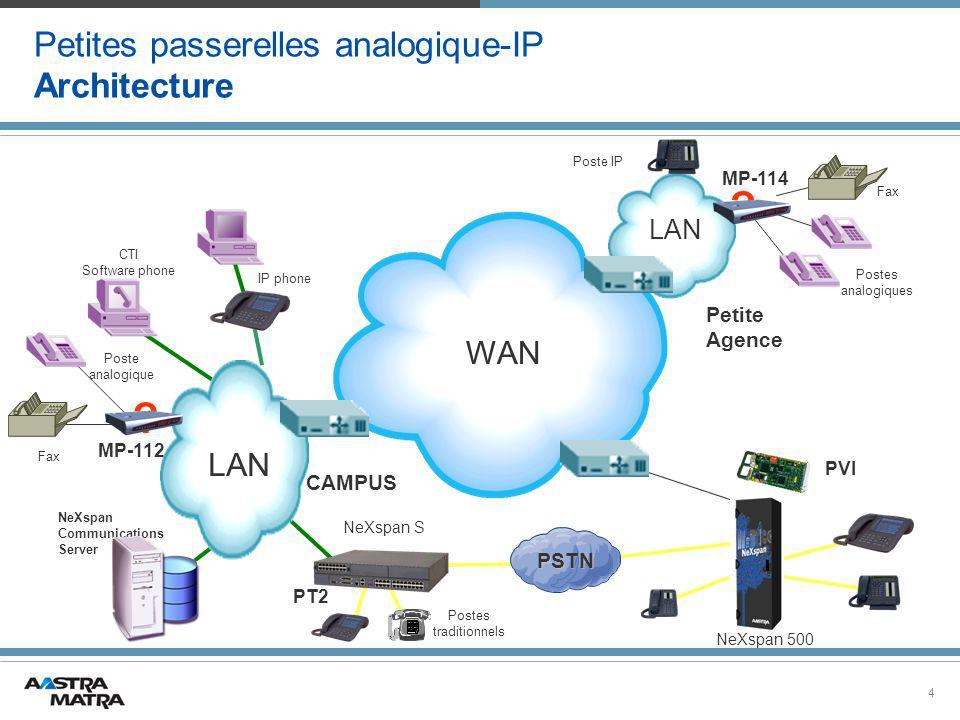 Petites passerelles analogique-IP Architecture