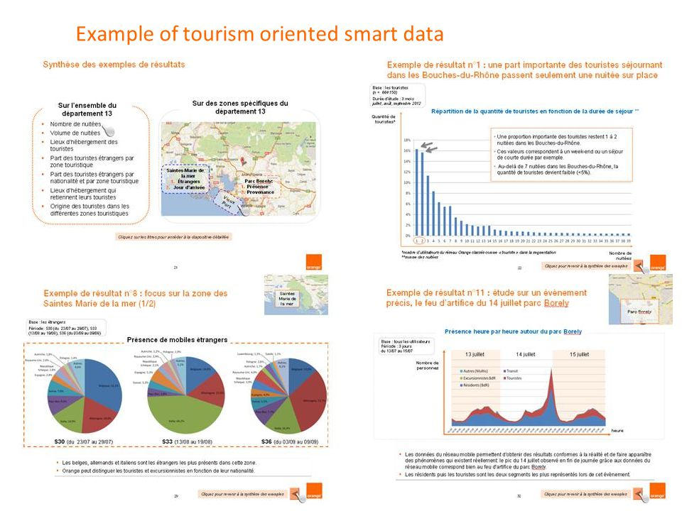 Example of tourism oriented smart data