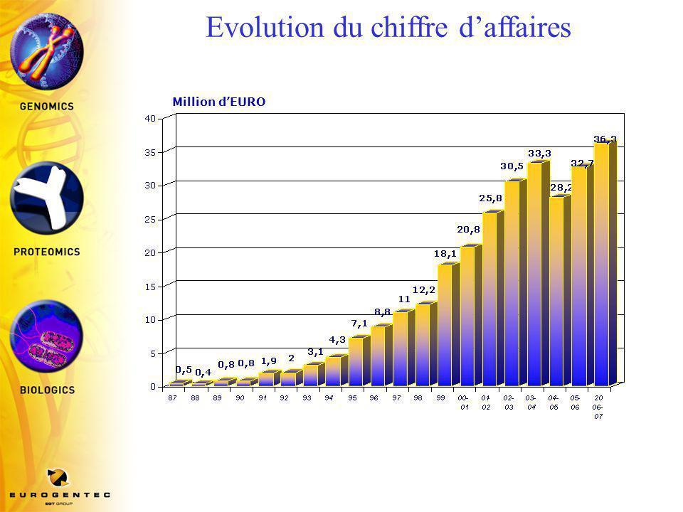 Evolution du chiffre d'affaires
