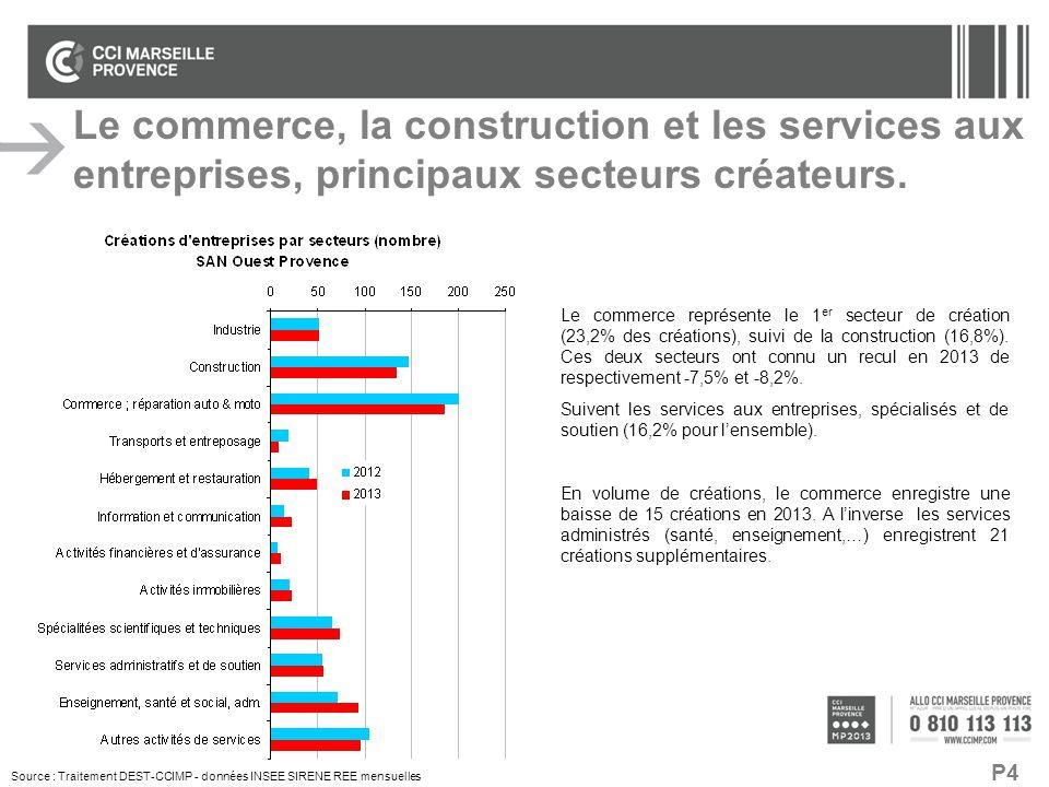 Le commerce, la construction et les services aux entreprises, principaux secteurs créateurs.