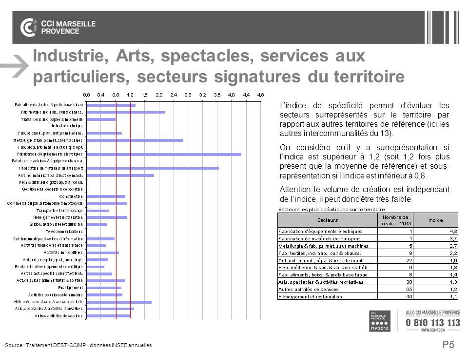 Industrie, Arts, spectacles, services aux particuliers, secteurs signatures du territoire