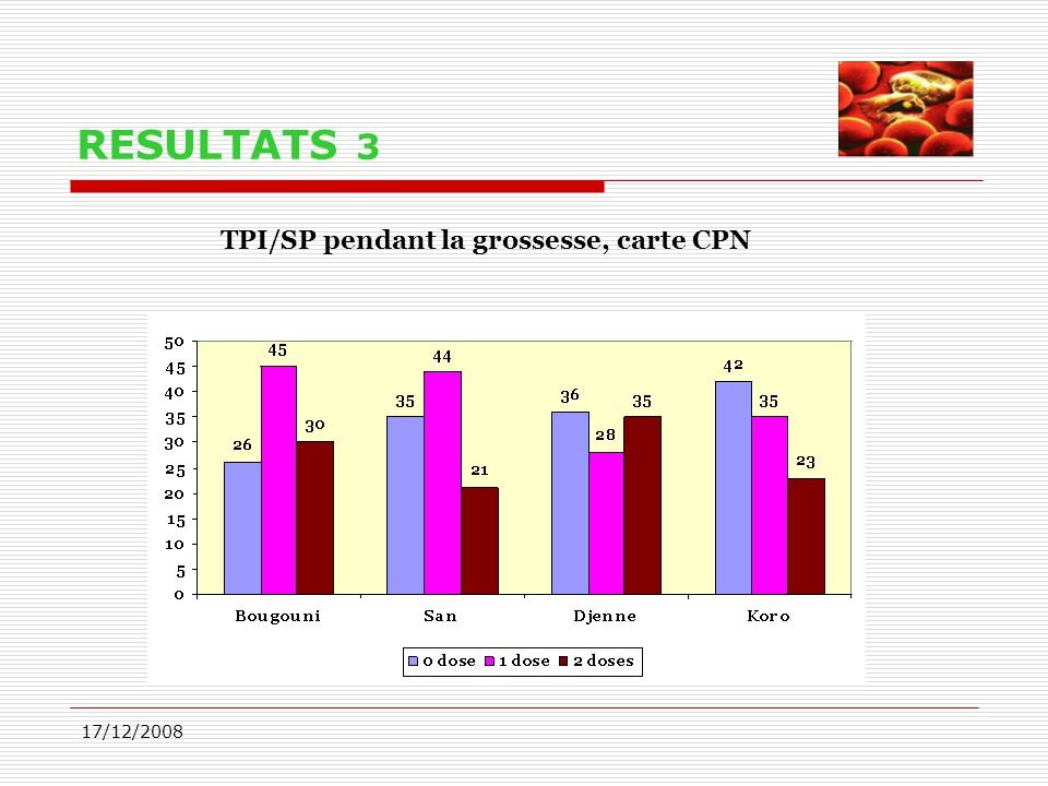 RESULTATS 3 TPI/SP pendant la grossesse, carte CPN