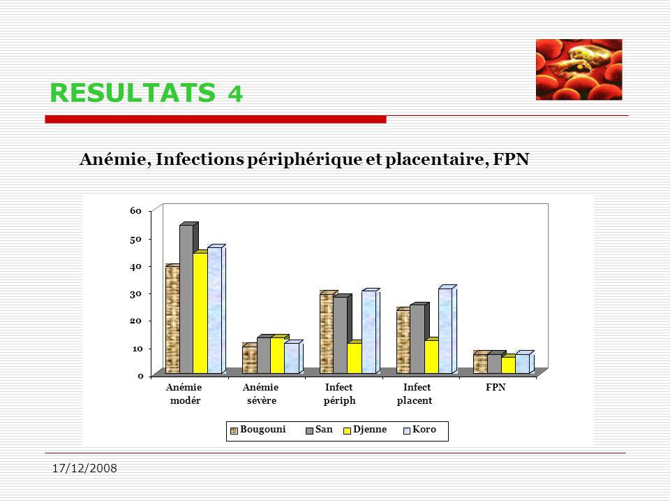 RESULTATS 4 Anémie, Infections périphérique et placentaire, FPN