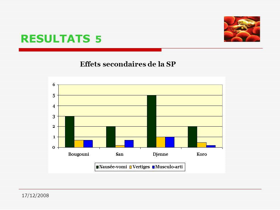 RESULTATS 5 Effets secondaires de la SP 17/12/2008