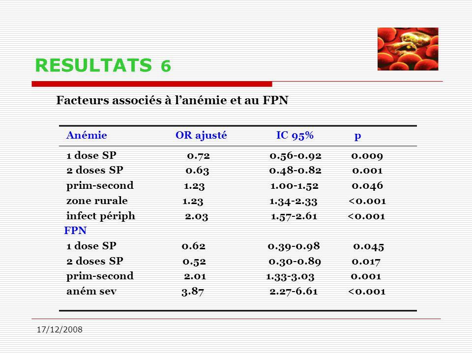 RESULTATS 6 Facteurs associés à l'anémie et au FPN