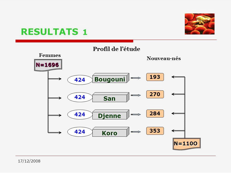 RESULTATS 1 Profil de l'étude Bougouni San Djenne Koro Femmes